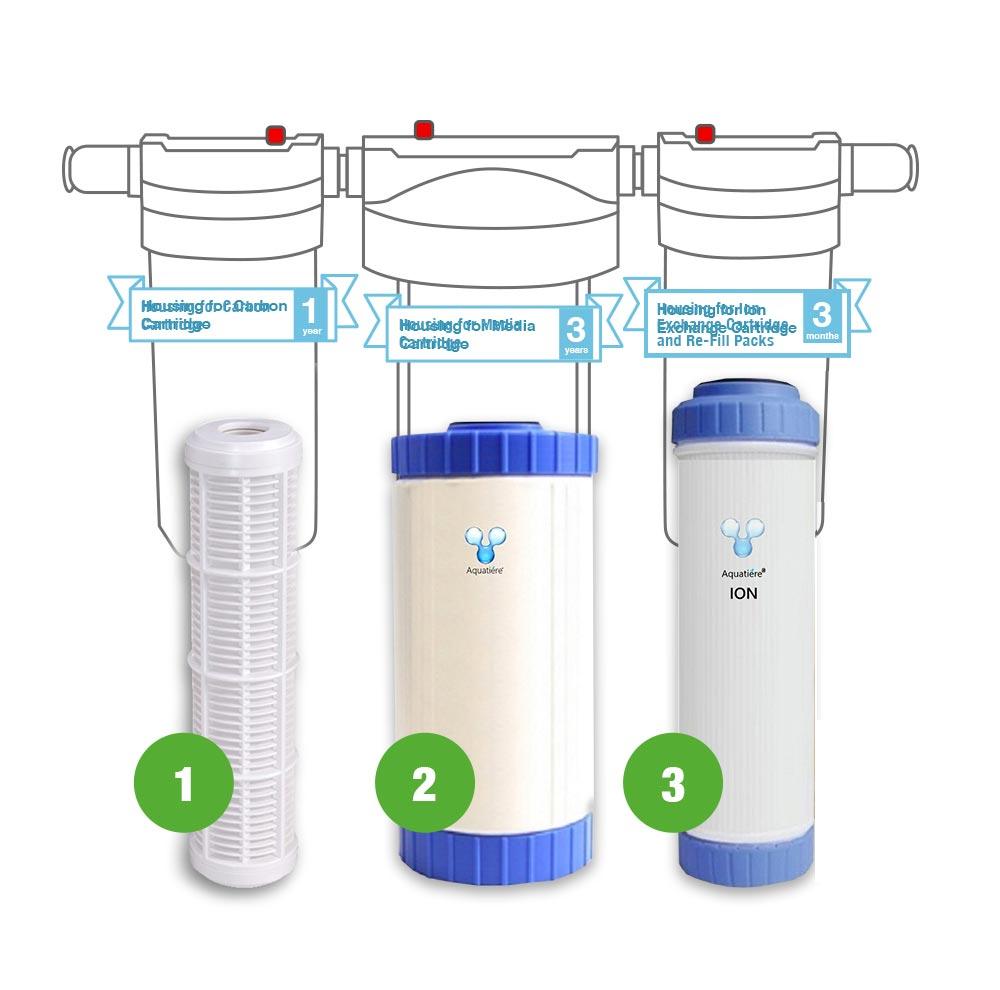 Pureau 2 Saltless Water Softener & Filter Standard/H+Replacement Cartridges